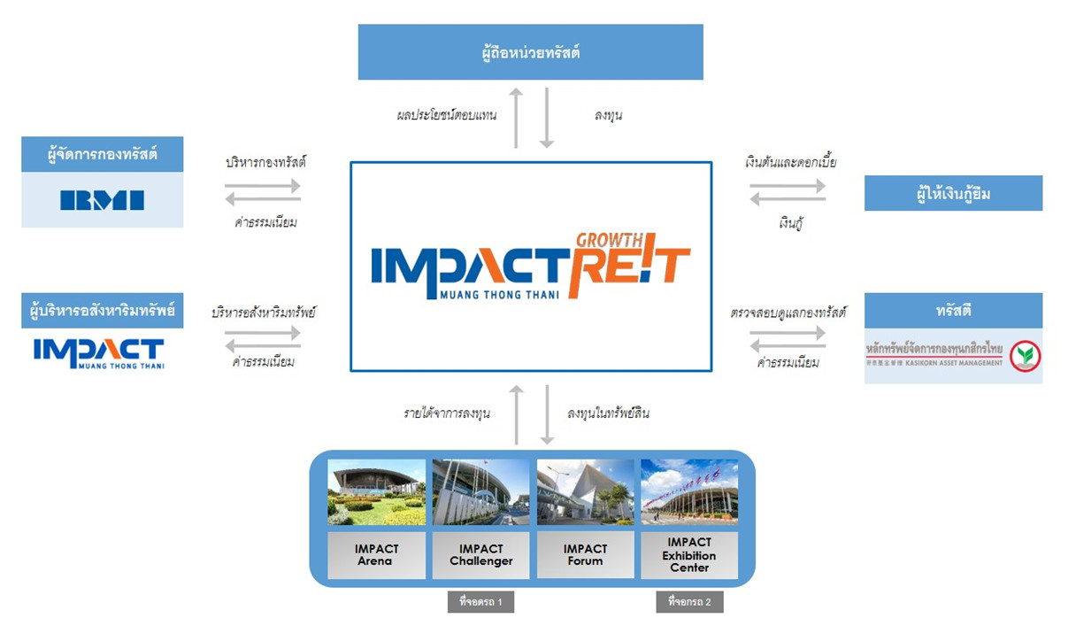 reit-structure-big